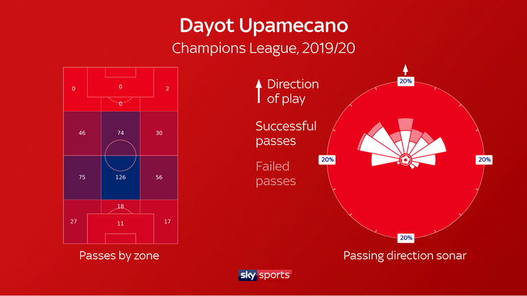 Dayot Upamecano completes an above-average number of passes, frequently directed upfield - while he also ranked second in the Bundesliga for possessions won in the defensive third last season