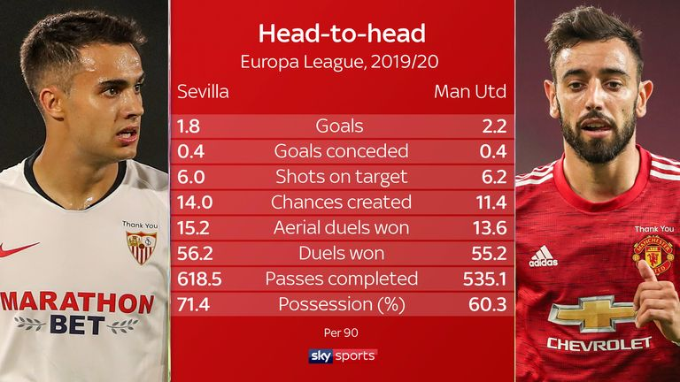 Sevilla Vs Manchester United Can Ole Gunnar Solskjaer Shine Where Jose Mourinho Failed Football News Sky Sports