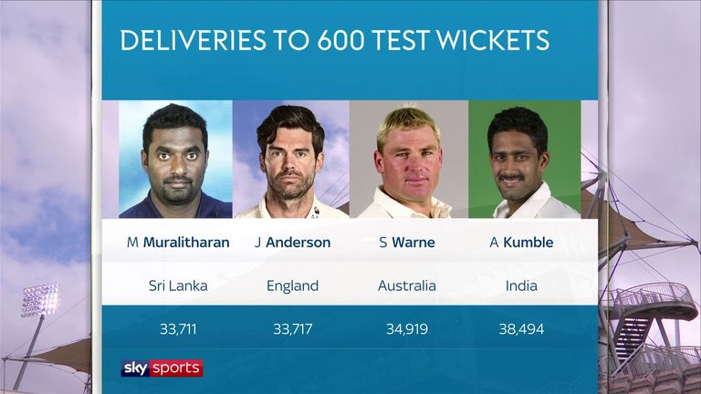 Anderson is the second-quickest to 600 wickets in Test cricket in terms of deliveries bowled