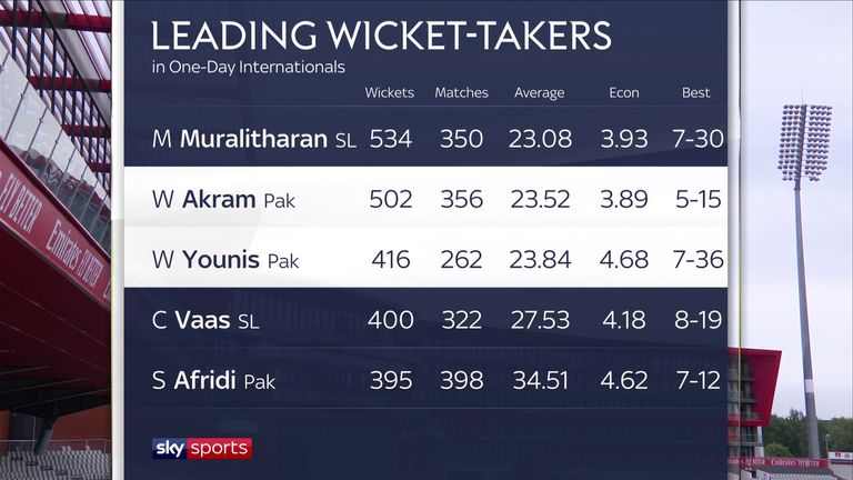 Leading wicket-takers in one-day internationals