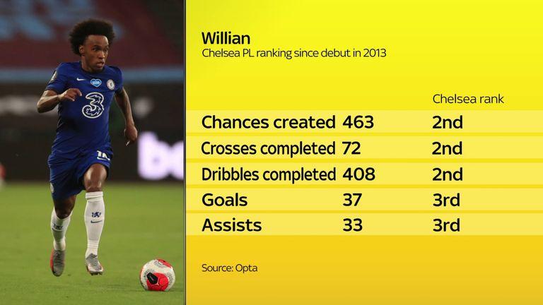 Willian's Chelsea Premier League ranking since debut in 2013