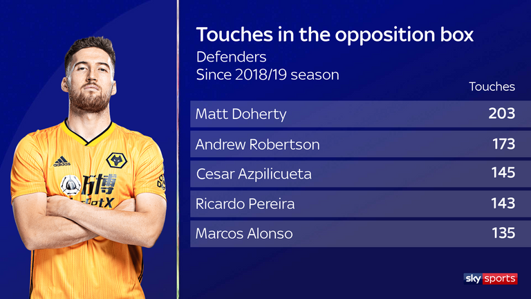 Doherty has more touches in the box than any other Premier League defender