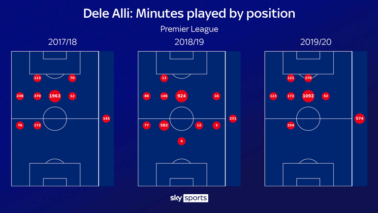 Alli jugó 678 minutos en roles más profundos durante la 2018/19