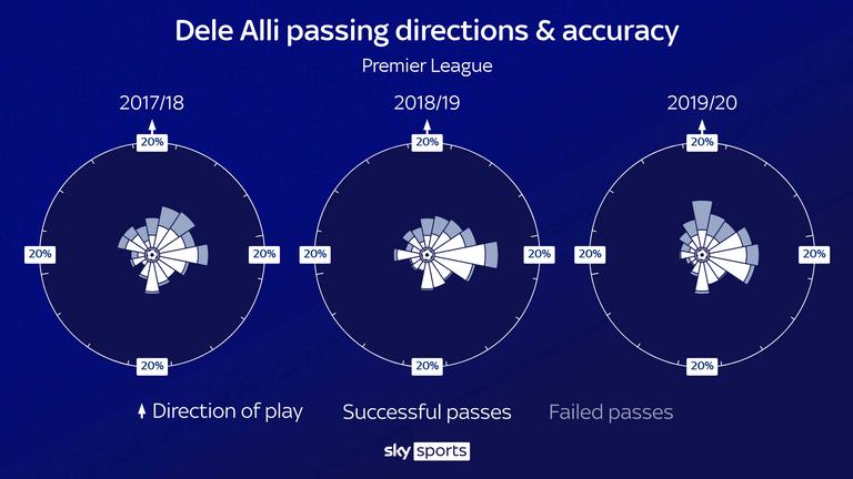 Alli apenas usó el canal izquierdo la temporada pasada e intentó muchos más pases directamente hacia arriba, con mucha menos precisión.