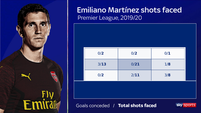 Martinez conceded three of the eight shots fired at his bottom-left corner in the Premier League last season