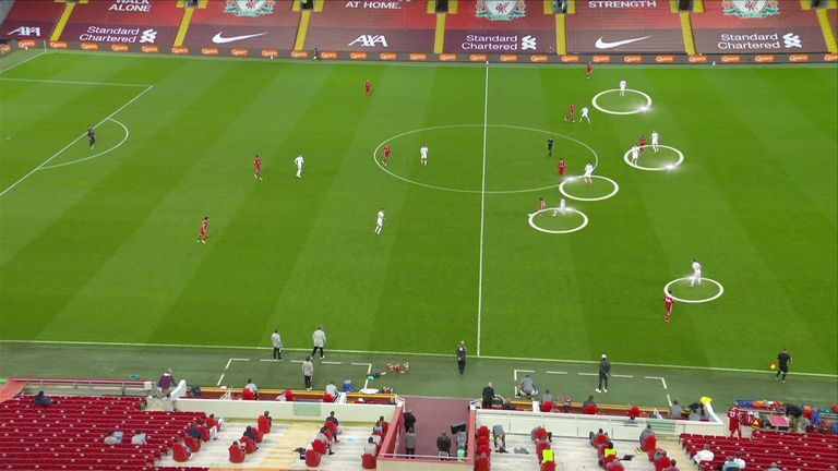 Leeds' man-to-man system can be unpicked during free play