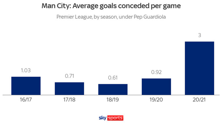 Man City became less watertight last season and have shipped six in just two games so far during this campaign