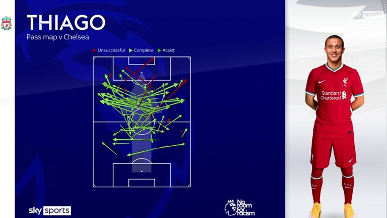 Thiago's passmap during his Liverpool debut against Chelsea