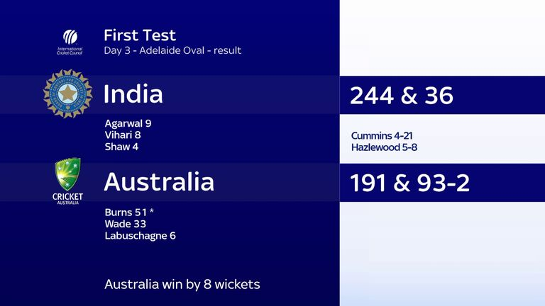 Australia lead the four-match Test series 1-0