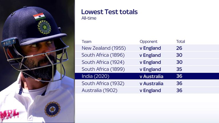 Only four teams have posted lower Test totals than India