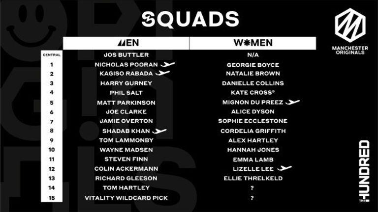 The Hundred: Kagiso Rabada, David Warner and Sophie Ecclestone among players to join squads | Cricket News