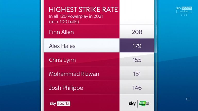 Highest strike rate  in all T20 cricket played in 2021