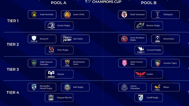 See which clubs will face who in the 2021/22 European Cup pool stages...