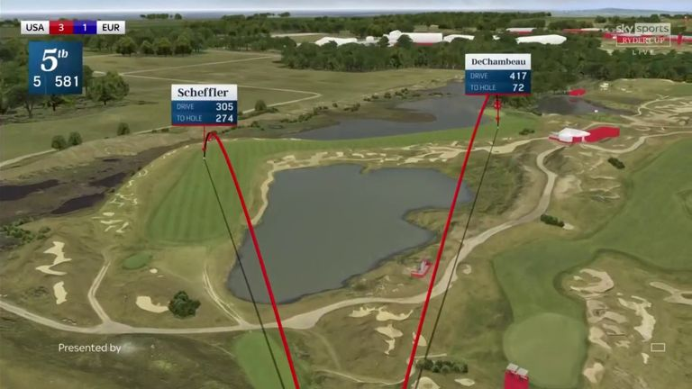 How DeChambeau's drive at the fifth compared with Scottie Scheffler's